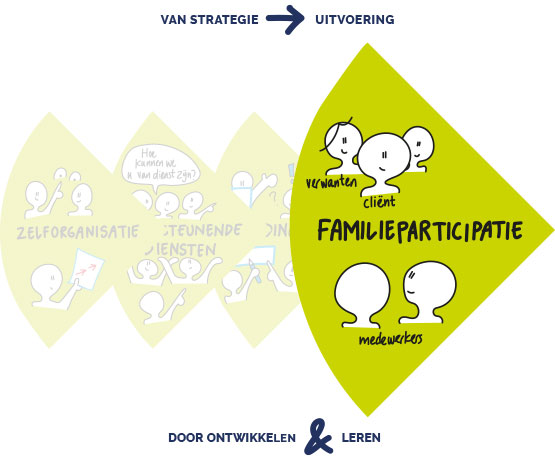 Familieparticipatie